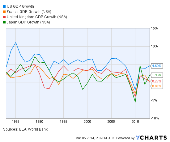 US GDP Growth Chart