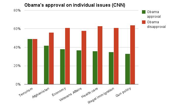 ObamaIssues
