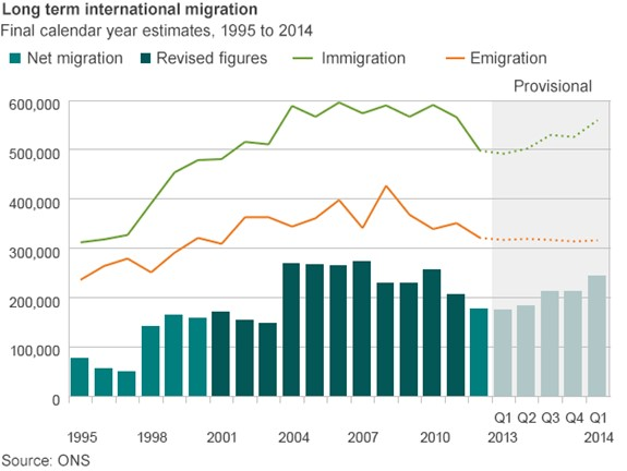 Graph showing long term international migration to 2014