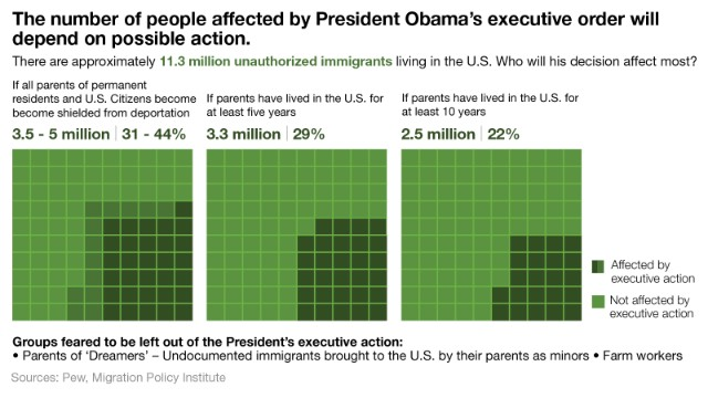 Chart: Who could be affected?